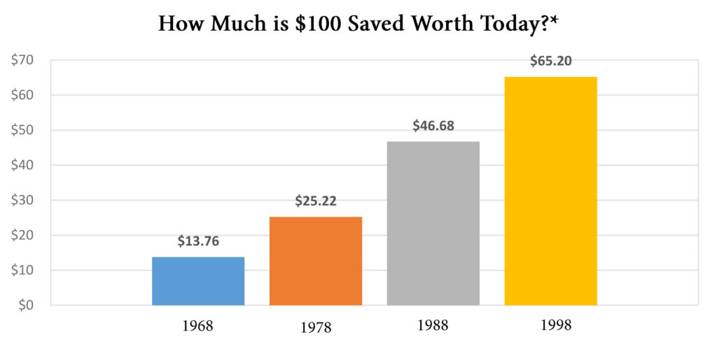 How much is $100 saved worth today?